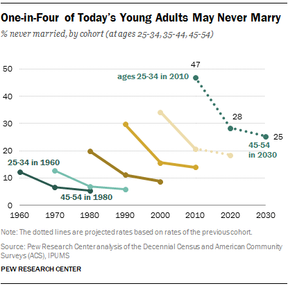 PEW poll of the never married, September 2014