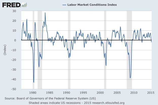 Labor Market Conditions Index