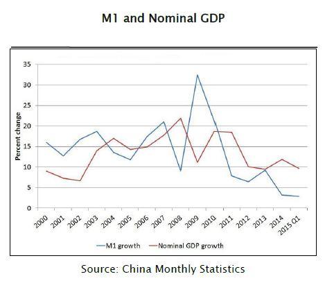 Simon Hunt China Visit: chart 3
