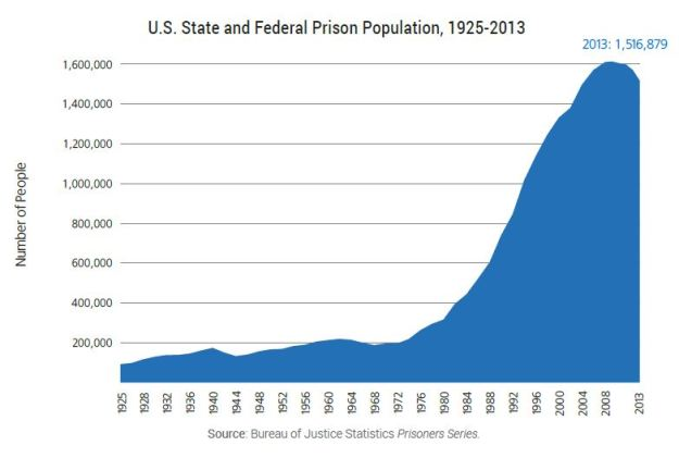 Number of people incarcerated in the US