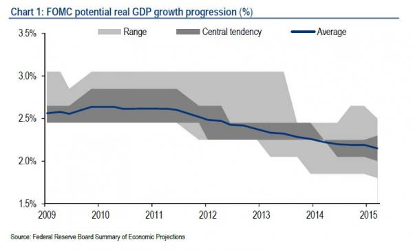 Federal Reserve staff forecasts of US long-term GDP growth