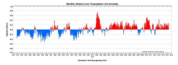 UAH: graph of May global temperature anomalies