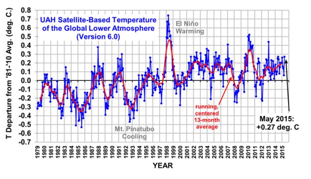 UAH: LT global temperature trend thru May 2015