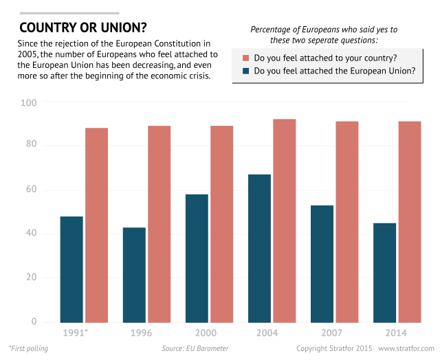 Poll of Europeans about EU. Stratfor, 29 May 2015.