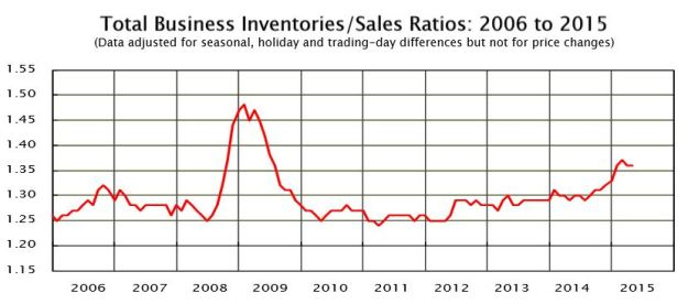 Total business inventory to sales ratio