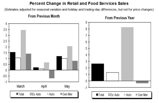 May Retail Sales