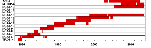Satellites used by RSS