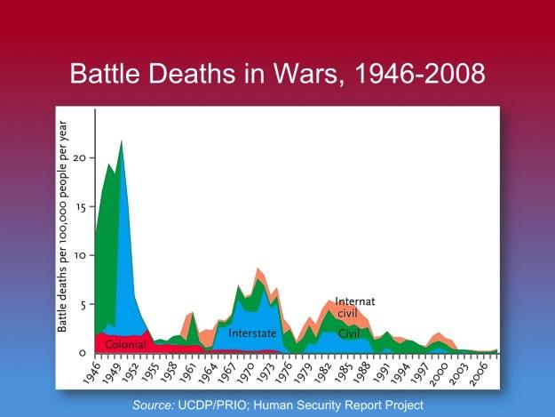 Steven Pinker's Edge lecture: Slide 052