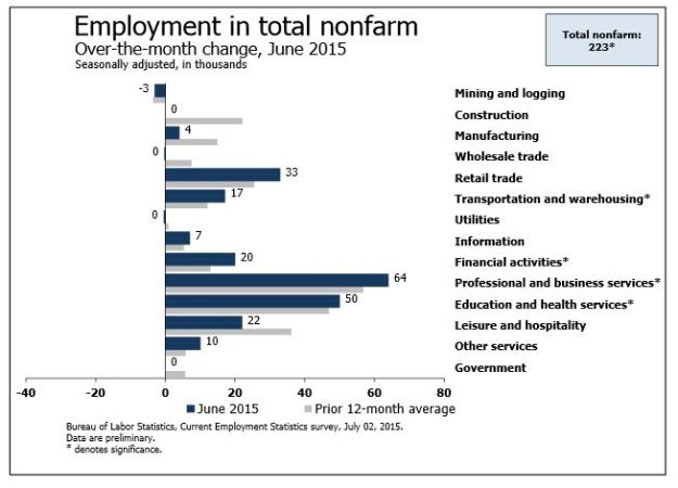 Jobs by sector in June 2015