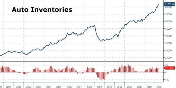 Zero Hedge graph of auto inventories