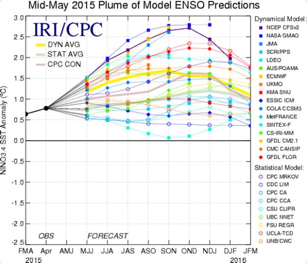 NOAA ENSO forecast, 13 July 2015