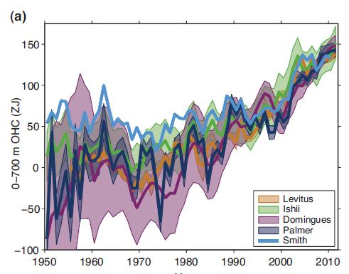 IPCC'sAR5: upper ocean heat conent (3.2.3)