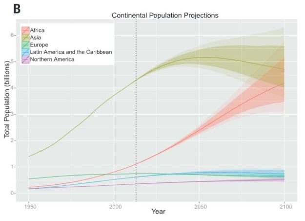 World population forecasts by continent.