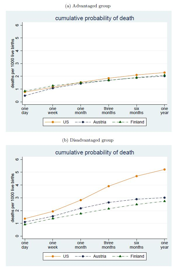 Probability of infant death: by class in US and our peers.