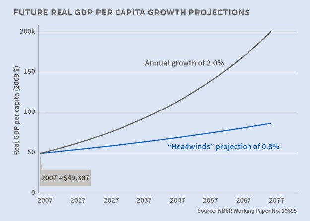 Forecast of US GDP Growth