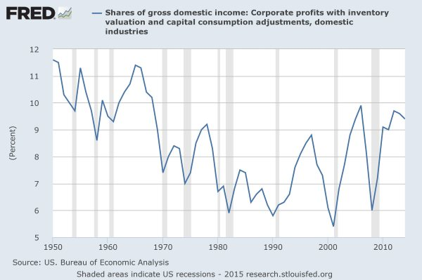 FRED: profits' share of gross domestic income