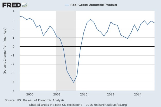 FRED: real GDP