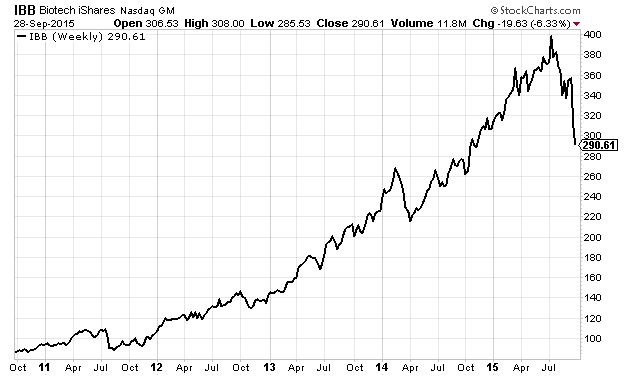 EFT of the S&P Biotech Index