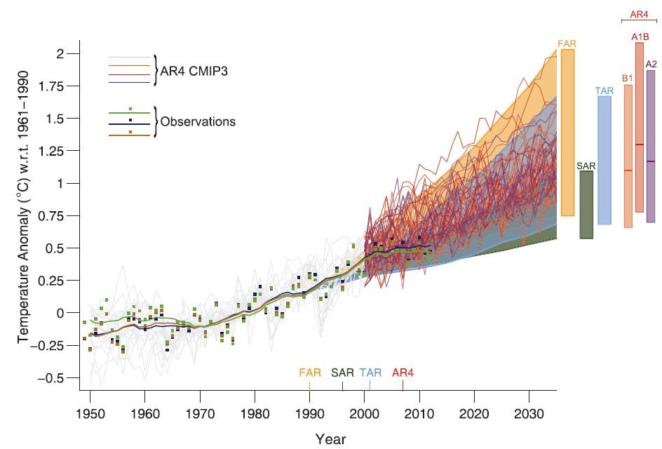 Climate scientists can restart the climate policy debate win test figure 14 from the ipccs ar5 publicscrutiny Choice Image