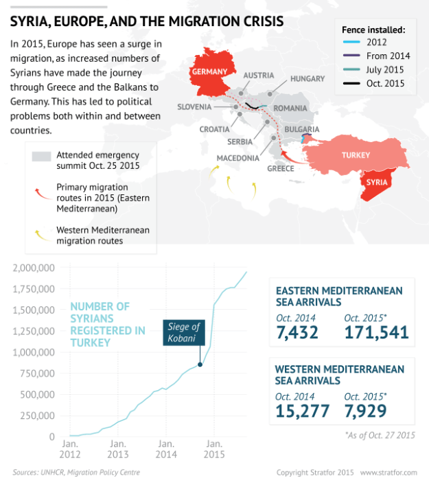 Stratfor: Europe's migrants