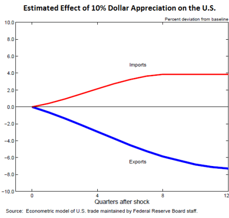 Effect of rising US dollar on trade.