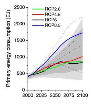 AR5's RCPs: energy use