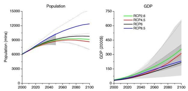 RCP-population-gdp
