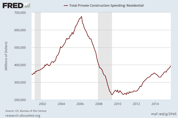 Residential Construction Spending