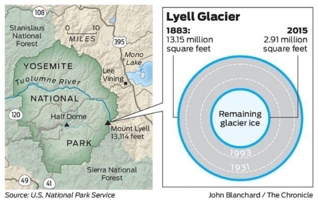 Melting of the Lyell Glacier