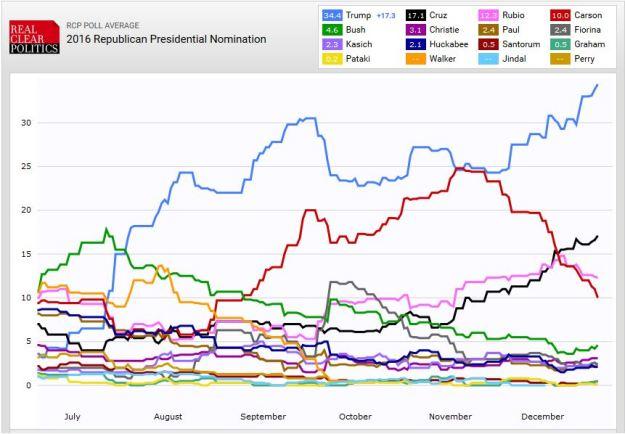 GOP presidential poll, 17 December 2015