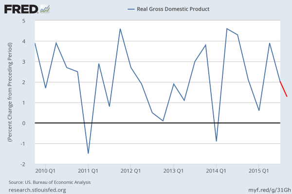 US real GDP thru Q2 2015