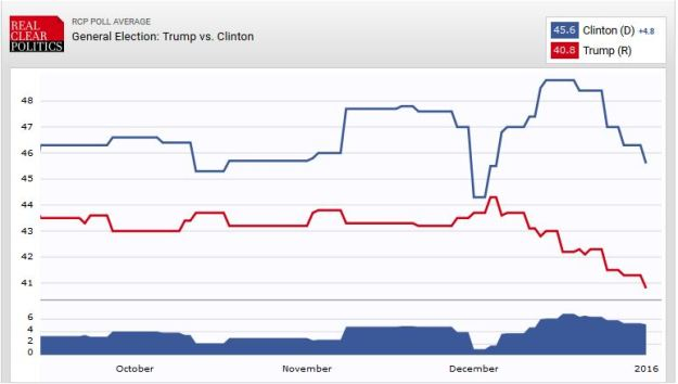 Trump vs. Hillary match-up poll, 1 Jan 2016