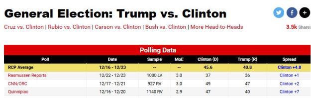 rump vs. Hillary match-up poll, 1 Jan 2016