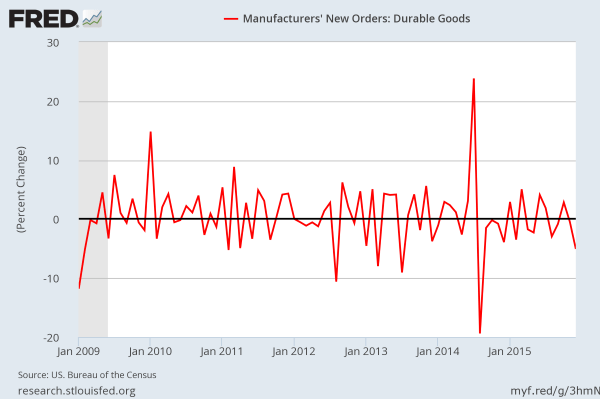 December 2016 Durable Good New Orders: MoM, SA