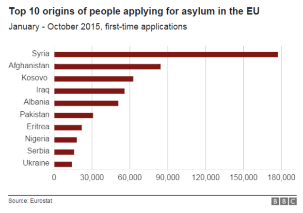 BBC: Source of asylum-seekers to the EU