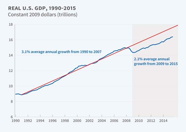 Long-term graph of US real GDP
