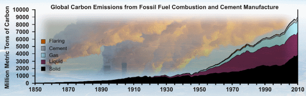 Global fossil carbon emissions