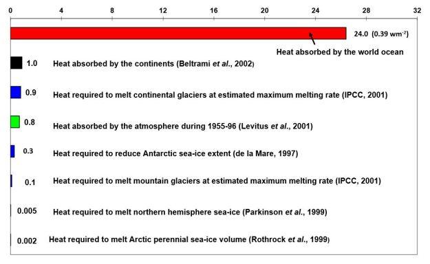 Components of global warming from Levitus 2013