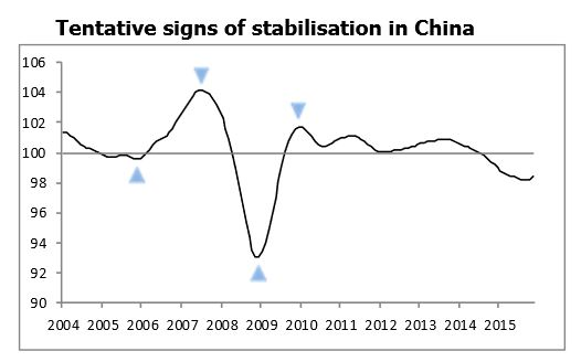 November 2016 OECD Composite Leading Indicator - China.