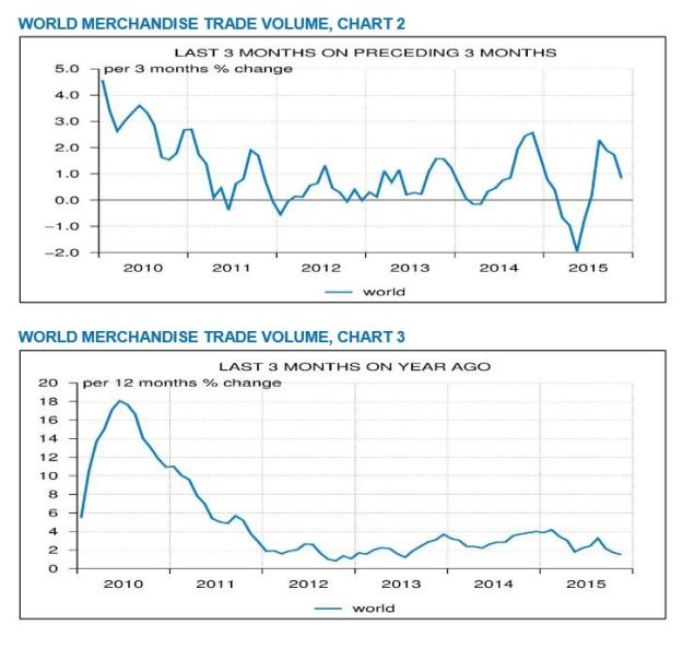 November 2016 World Trade Monitor