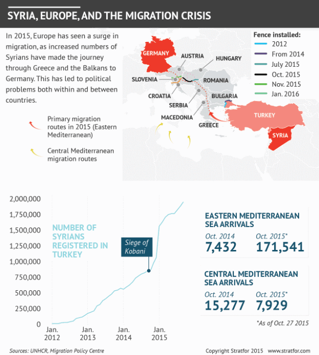 Stratfor: Syria, Europe, and the migration crisis