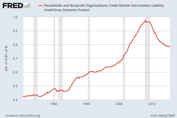 FRED: ratio of US household debt to GDP