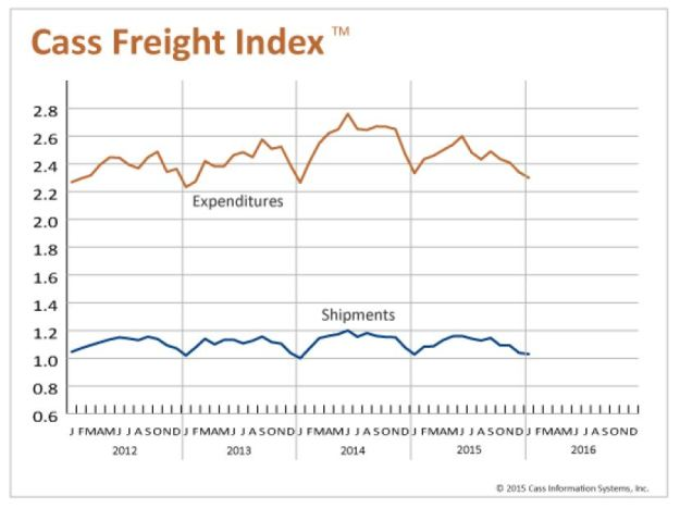 January 2016 Cass Freight shipments (YoY)