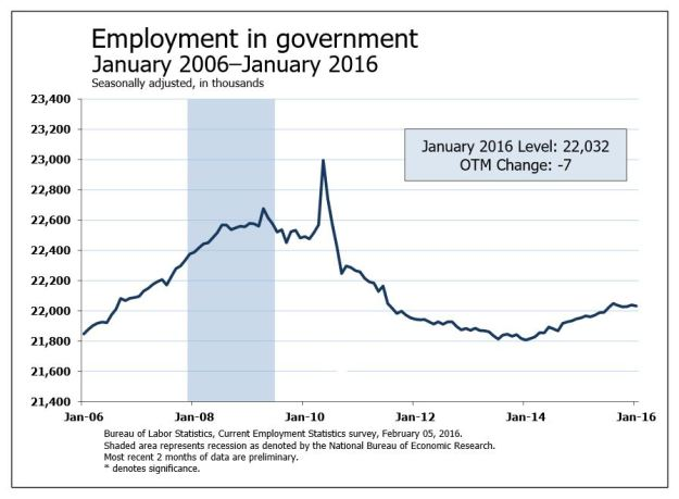 January 2016 Employment Growth in Government