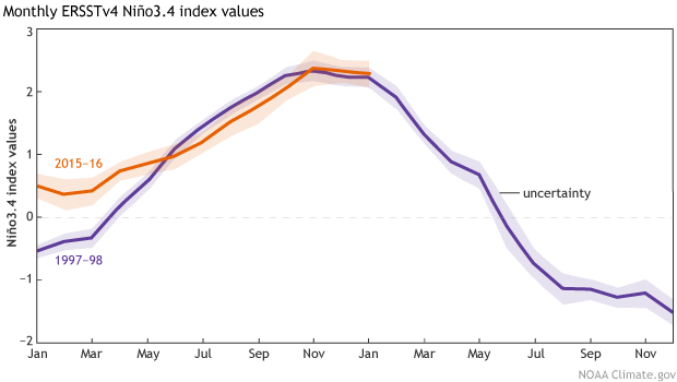 Monthly Niño3.4 Index