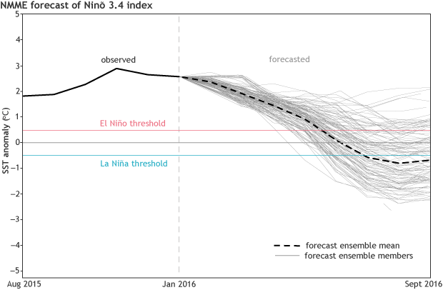 North American Multi-Model Ensemble (NMME) forecast of Niño3.4 Index