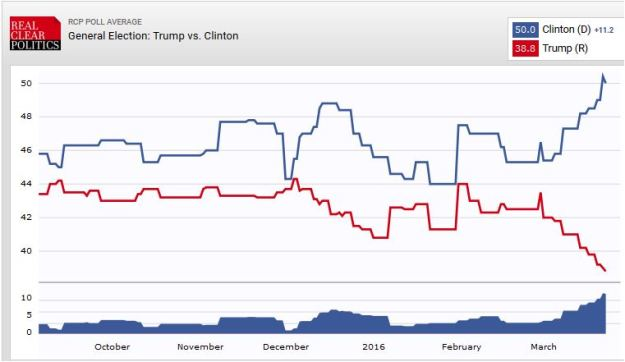 Poll of Clinton vs. Trump, 23 March 2016