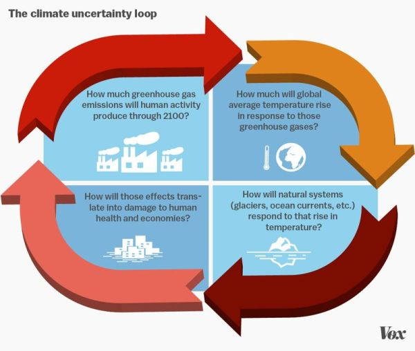The climate change uncertainty loop