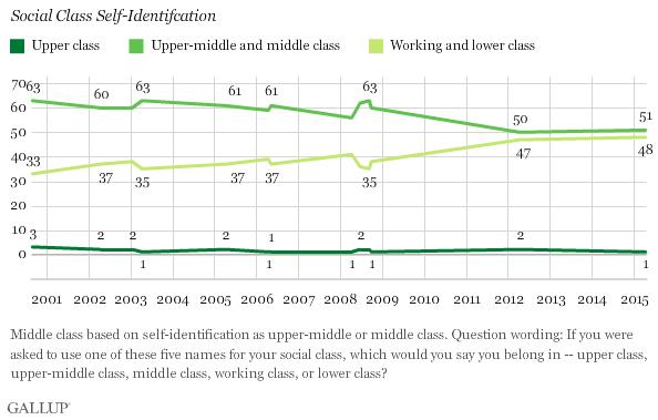 Gallup-: class identification in America
