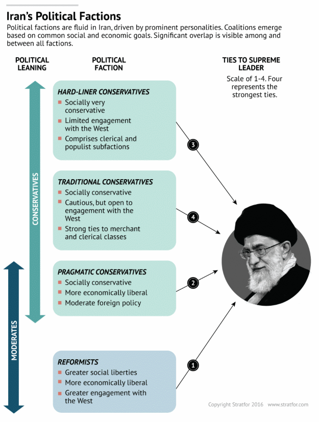 Stratfor: guide to Iran's political factions